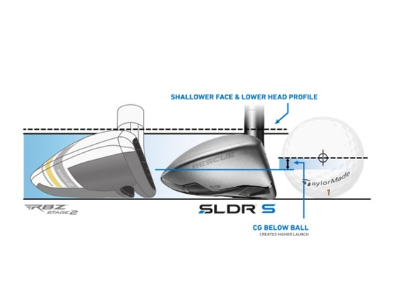 TaylorMade SLDR S Rescue