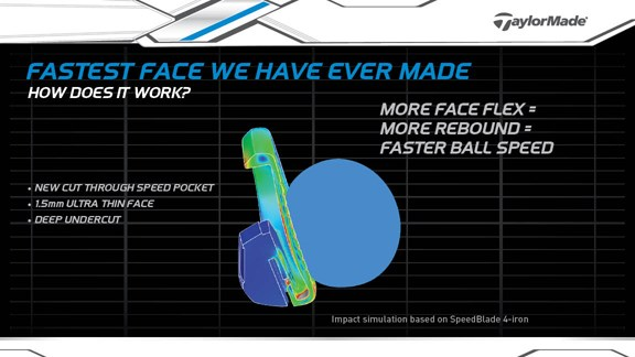 How Speed Pockets Work
