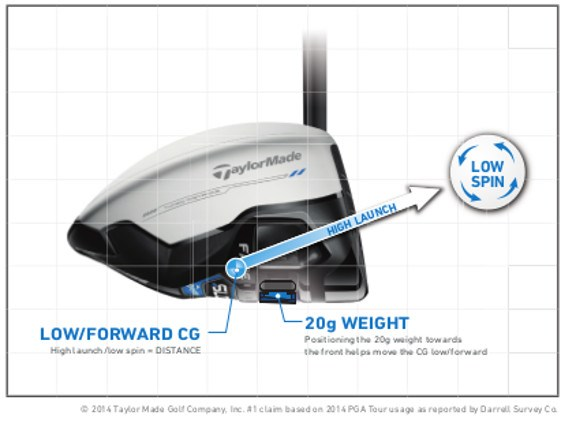 TaylorMade SLDR White