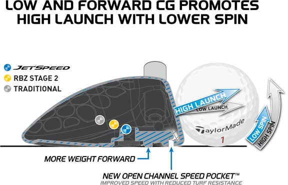 Low and Forward CG for Higher Launch and Lower Spin