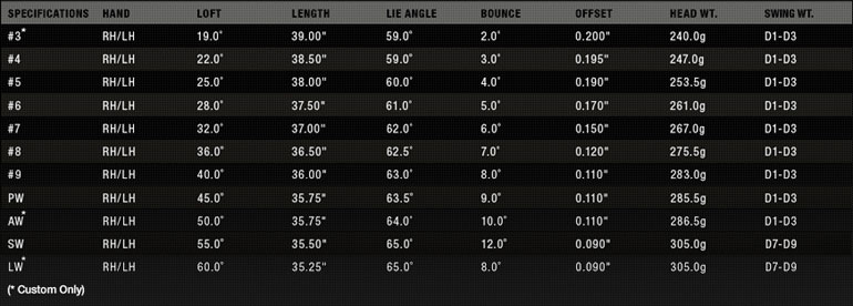 Nike VR Pro Cavity Irons Specifications