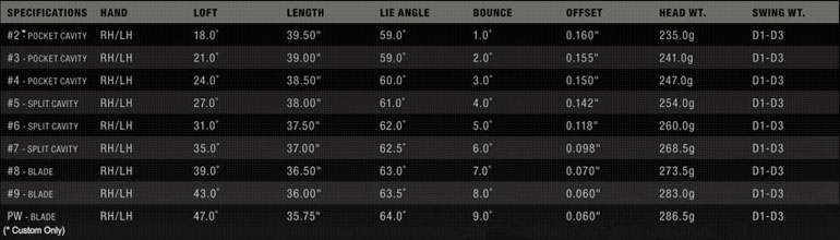 Nike VR Pro Combo Irons Specifications