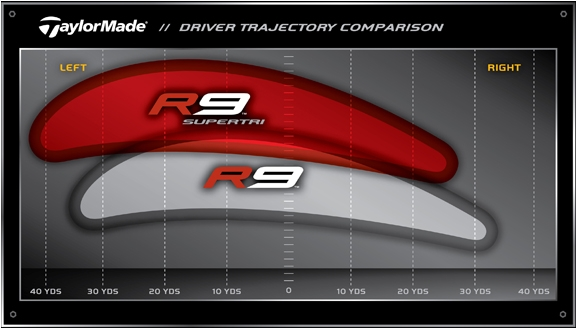 Taylormade r9 supertri driver review   equipment reviews   today's.
