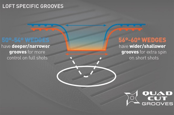 Loft Specific Grooves