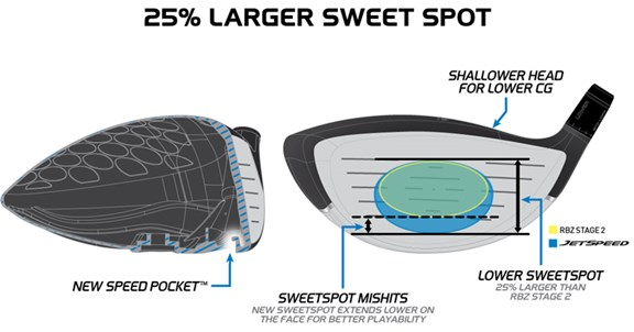 25 Percent Larger Sweet Spot Than RBZ Stage 2