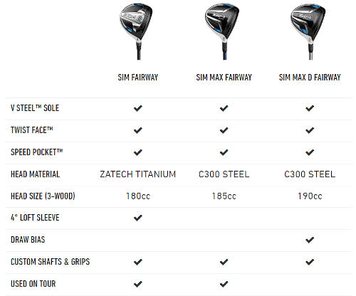 SIM Titanium Fairways Comparison Chart